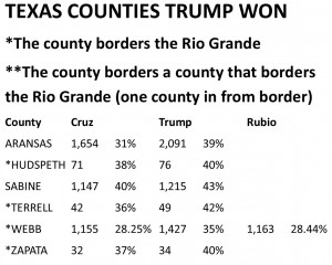 Counties Won by Trump